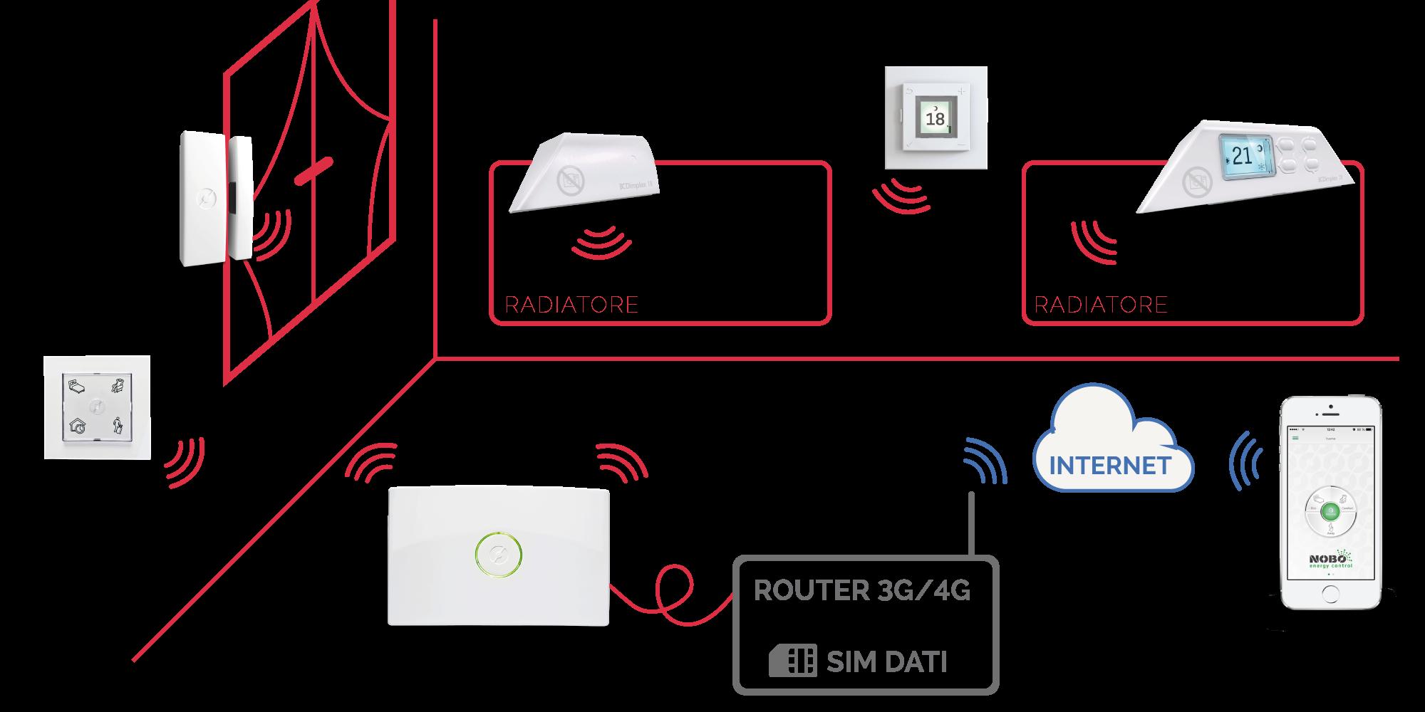 Nobo dimplex schema di collegamento senza adsl for Dimplex radiatori elettrici