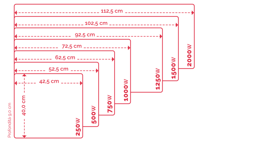 Dimensionamento riscaldamento elettrico norvegese for Radiatori elettrici norvegesi
